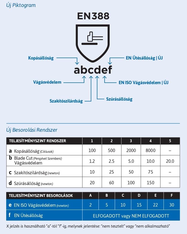 Mechanikai vizsgálatok jelölései - (MSZ EN 388)